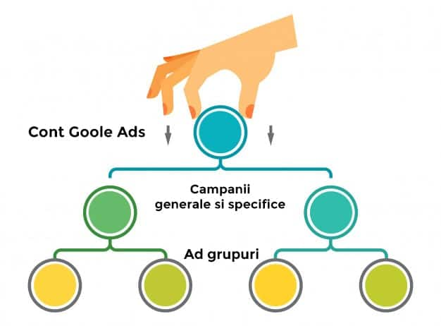 structura cont google ads